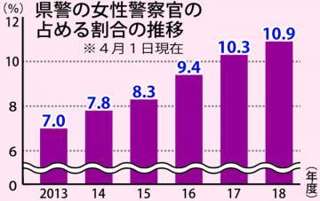 女性警官比率、全国1位 県警、10.9%到達