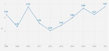 2008~17年までの経済成長率(%)