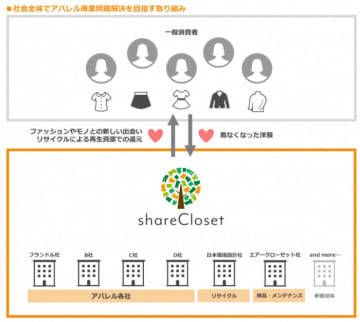 「shareCloset(シェアクローゼット)」の仕組み。(画像: エアークローゼットの発表資料より)