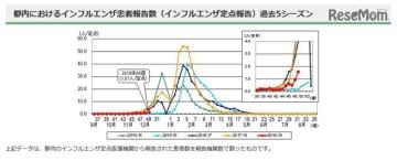 都内におけるインフルエンザ患者報告数(インフルエンザ定点報告)過去5シーズン