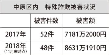 特殊詐欺被害額 過去最悪の8600万円 増加傾向の12月に警鐘