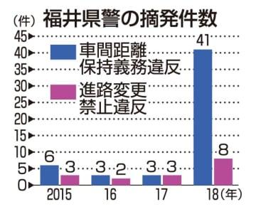 福井県警の摘発件数