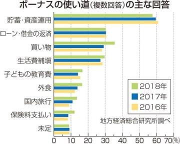 熊本県内、冬のボーナス「増えそう」17% 2年連続「減りそう」上回る