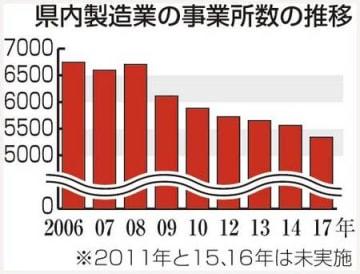 新潟県内製造業、14年より225事業所減 17年工業統計、後継者不足が深刻化