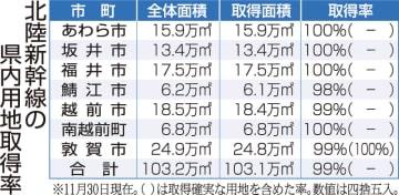 北陸新幹線の福井県内用地取得率