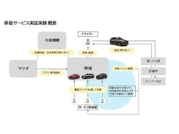マツダは、同社テスト施設のある広島県三次市において実施する、移動サービス実験概要のイメージ