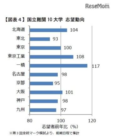 国立難関10大学 志望動向