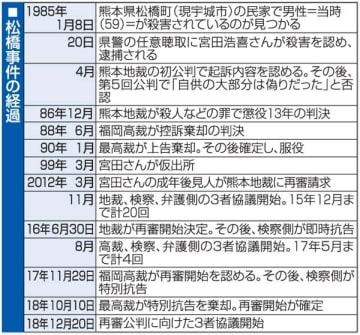松橋事件再審、検察の立証姿勢が焦点 20日3者協議 弁護団、早期無罪へ意見書
