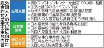 外国人共生へ対応素案 行政サービス多言語化や日本語教育充実 政府、年内に正式決定