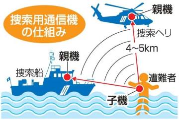 救命胴衣に小型通信機 海の遭難者早期に発見 来年2月7管、全国初導入へ