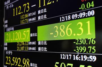 下げ幅が一時300円を超えた日経平均株価を示すモニター=18日午前、東京・東新橋