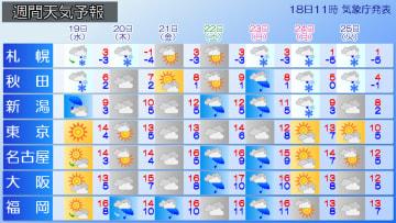 週末は暖&雨 Xmasは寒&雪