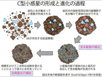 C型小惑星の形成と進化の過程 (C)神戸大学、JAXA、東京大学