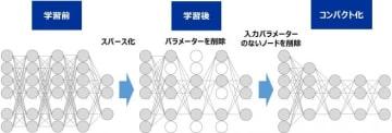 深層ニューラルネットワークのコンパクト化イメージ(写真:東芝の発表資料より)