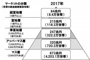 純金融資産保有額の階層別にみた保有資産規模と世帯数(画像: 野村総合研究所の発表資料より)