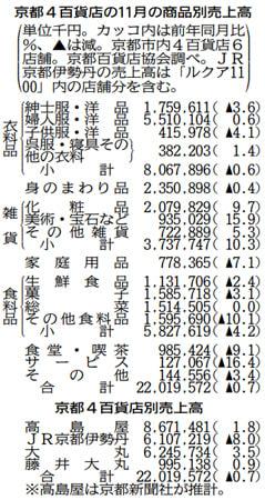 京都4百貨店の11月の売上高