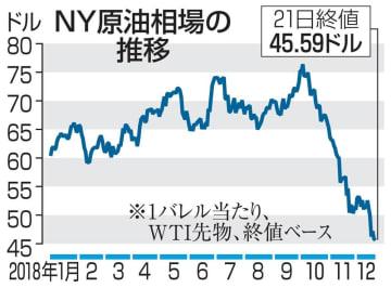 NY原油相場の推移