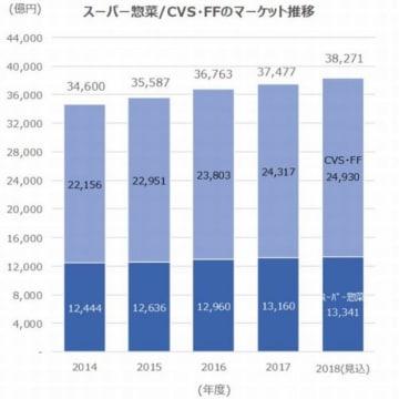 スーパー惣菜/CVS・FFのマーケット推移(グラフ:TPCマーケティングリサーチ発表資料より)