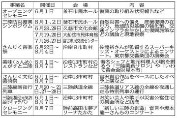 三陸防災復興プロジェクト2019の主要事業