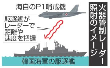 火器管制レーダー照射のイメージ