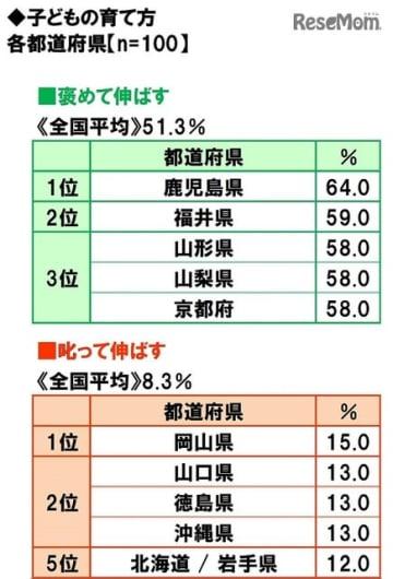 「子どもの育て方」都道府県ランキング