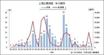 平成の上場企業倒産 年次推移