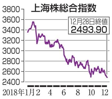 上海株総合指数