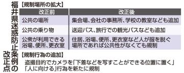 福井県迷惑防止条例の改正点
