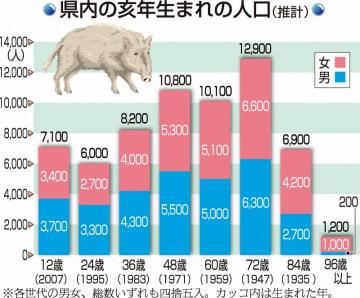 福井県内の亥年生まれの人口