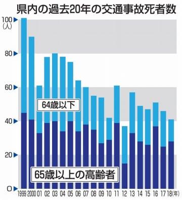 福井県内の過去20年の交通事故死者数