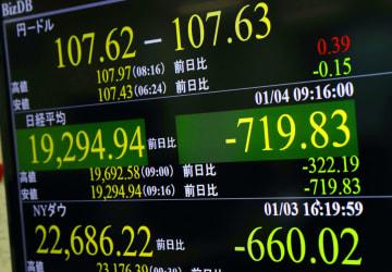 下げ幅が一時700円を超え、2万円台を割り込んだ日経平均株価を示すモニター=4日午前、東京・東新橋