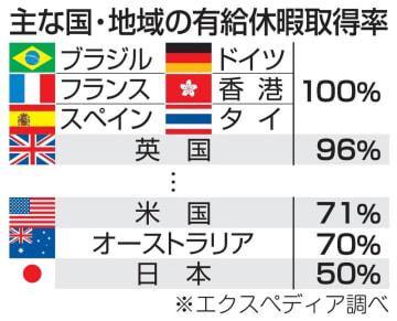 主な国・地域の有給休暇取得率