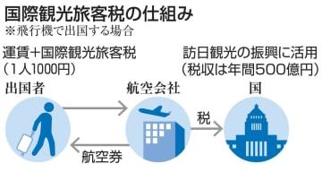国際観光旅客税の仕組み