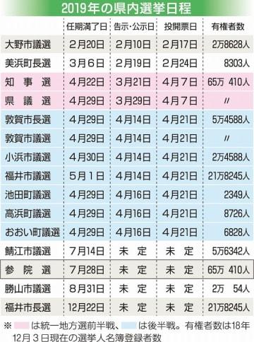 2019年の福井県内の選挙日程