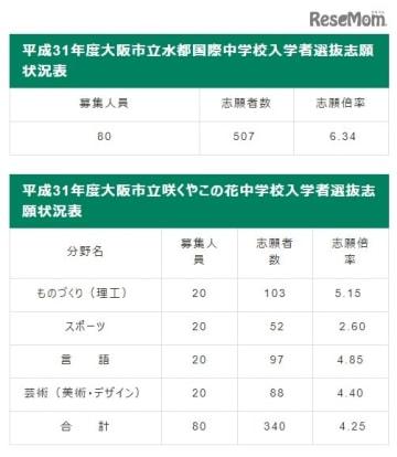 大阪市立水都国際中学校と咲くやこの花中学校入学者選抜志願状況