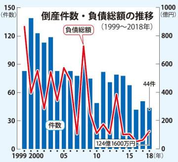 倒産件数・負債総額の推移(1999~2018年)