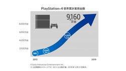 PlayStation 4の全世界累計実売台数が9,160万台を突破