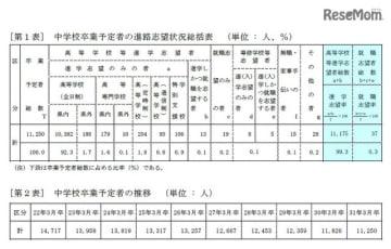 中学校卒業予定者の進路志望状況総括表、中学校卒業予定者の推移