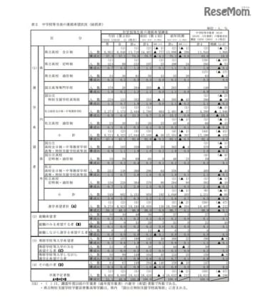 栃木県中学校等生徒の進路希望調査結果(第2回) 中学校等生徒の進路希望状況(総括表)