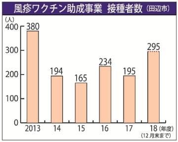 【風疹ワクチン助成事業 接種者数(田辺市)】