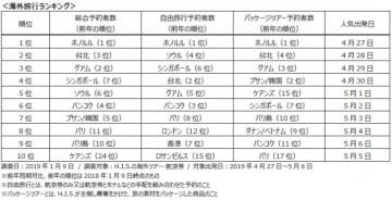 1月9日調査時点での海外旅行ランキング(画像: エイチ・アイ・エスの発表資料より)