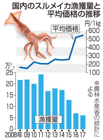 国内のスルメイカ漁獲量と平均価格の推移