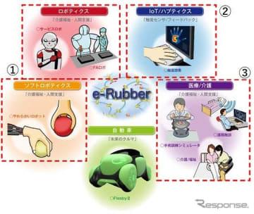 次世代ゴム「e-Rubber」の活用を想定する領域