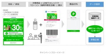 キャンペーンの仕組み(LINE発表資料より)