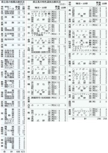 福井県立高校の推薦出願状況と特色選抜の出願状況(2019年1月15日)