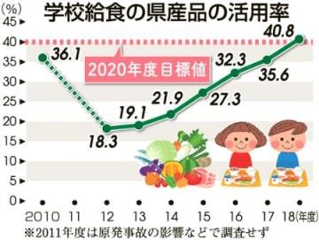 給食の4割県産食材 福島県内公立小中学校など JAと連携、震災前上回る