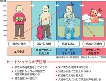 寒暖差で血圧が急変動「ヒートショック」 暖房で温度差抑え予防を  浴室、トイレ気を付けて