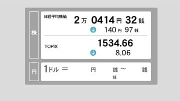 16日東京株式市場前場 売りが優勢 株価反落