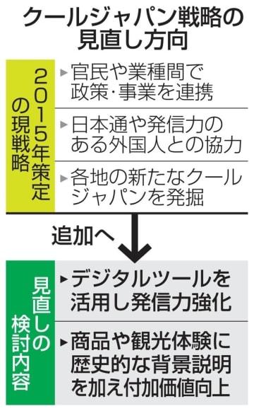 クールジャパン戦略の見直し方向