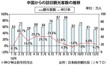 【中国】18年の訪日中国人は過去最高、800万人突破[観光]